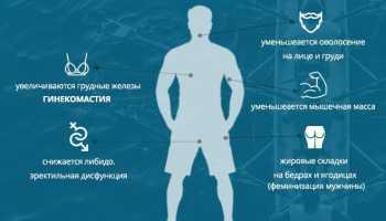 Уплотнение в молочной железе у мужчины